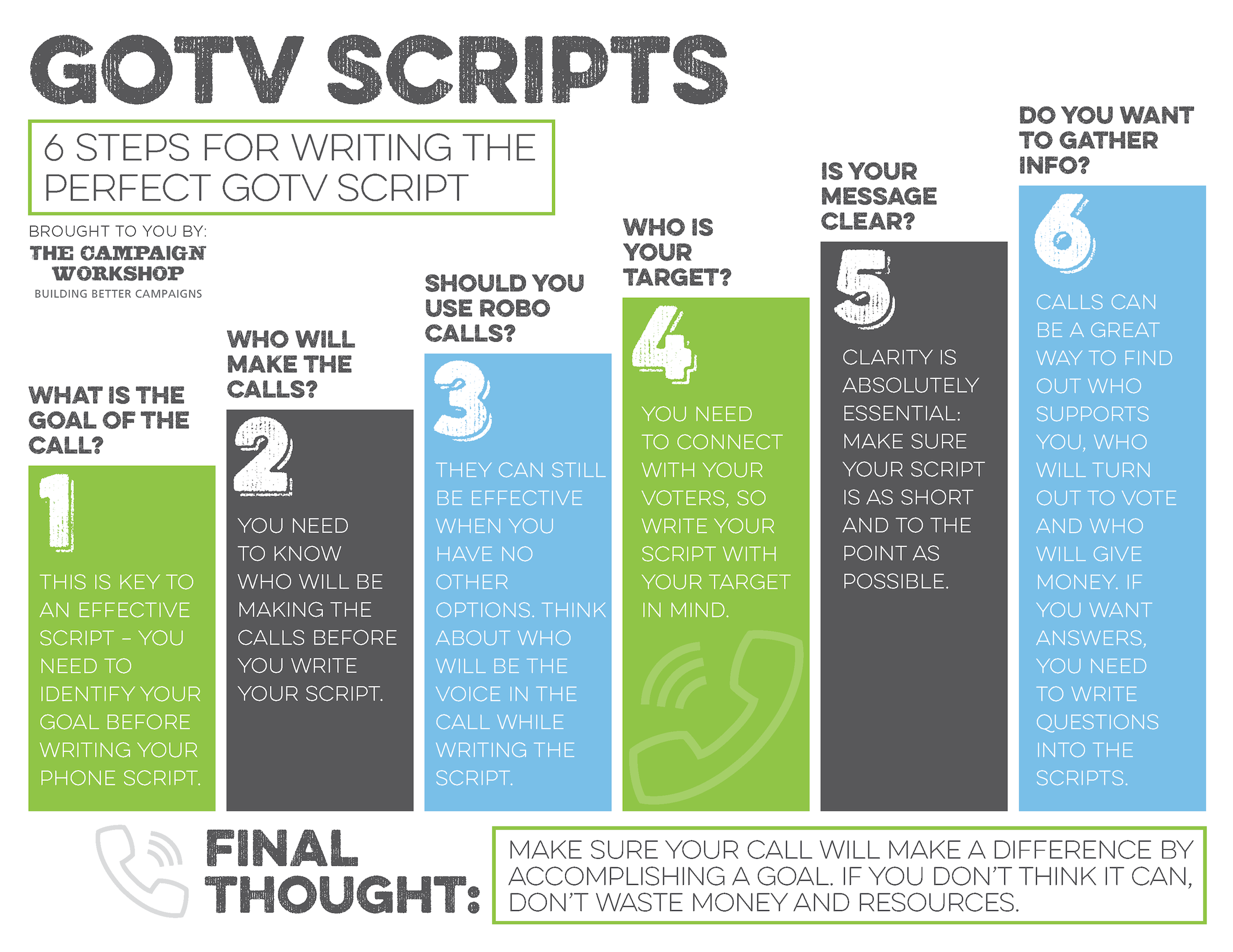 Look for GOTV Scripts? Here is a Handy Infographic to help draft get out the vote scripts.