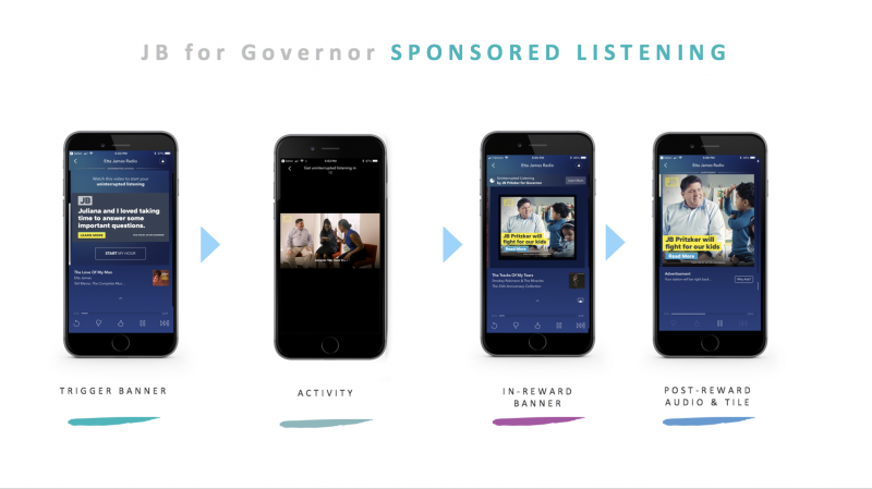 Sponsored listening process for 7 GOTV questions with Pandora