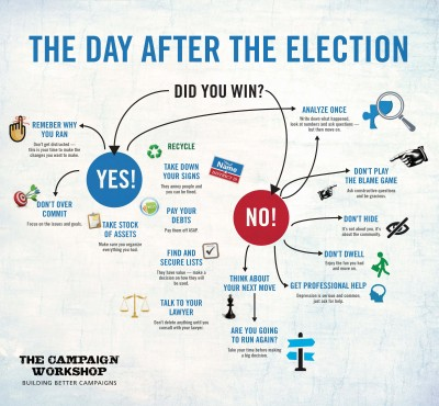 what to do after you lose or win your political campaign