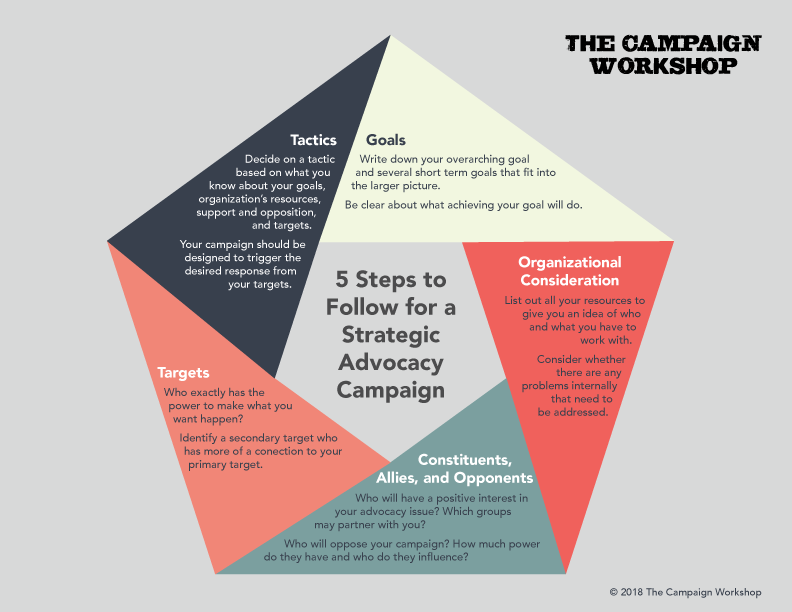 5 Steps for a Strategic Advocacy Campaign