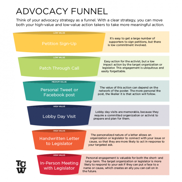 Advocacy Funnel