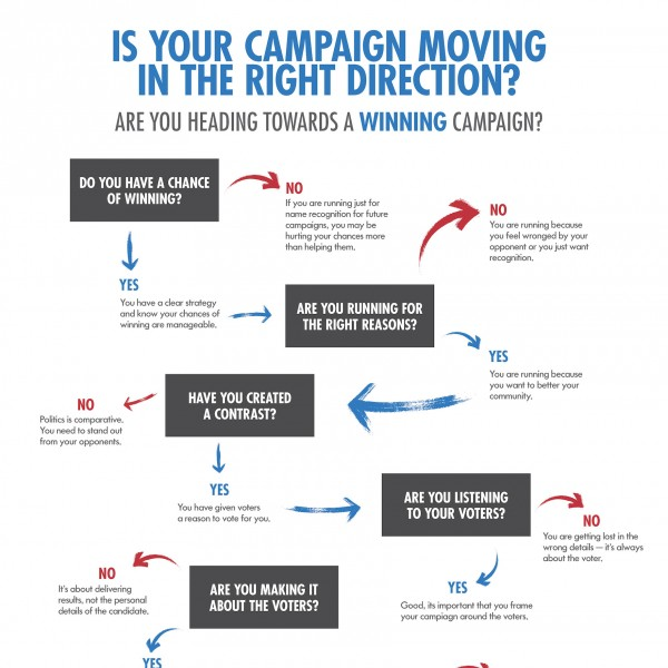 Is Your Campaign Moving in the Right Direction?